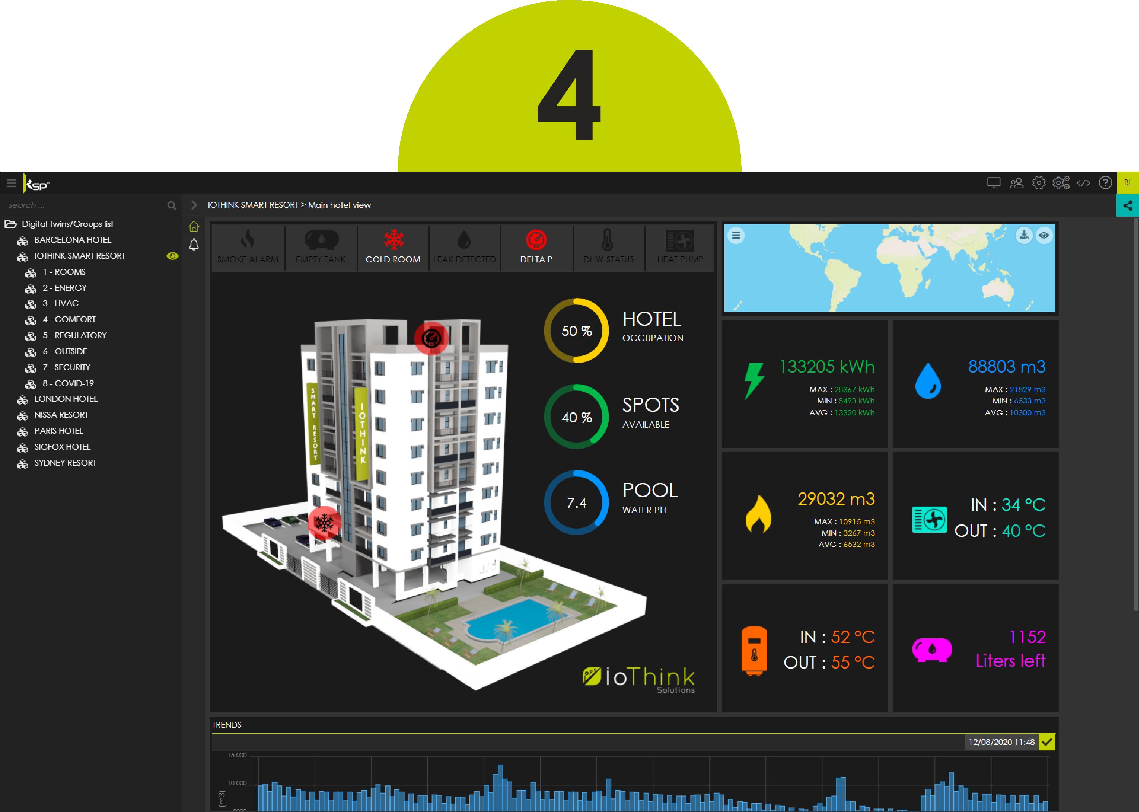Customized dashboard - Kheiron IoT Platform