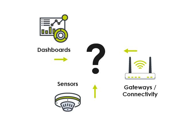 Obstacles de l'IoT - Kheiron IoT Platform